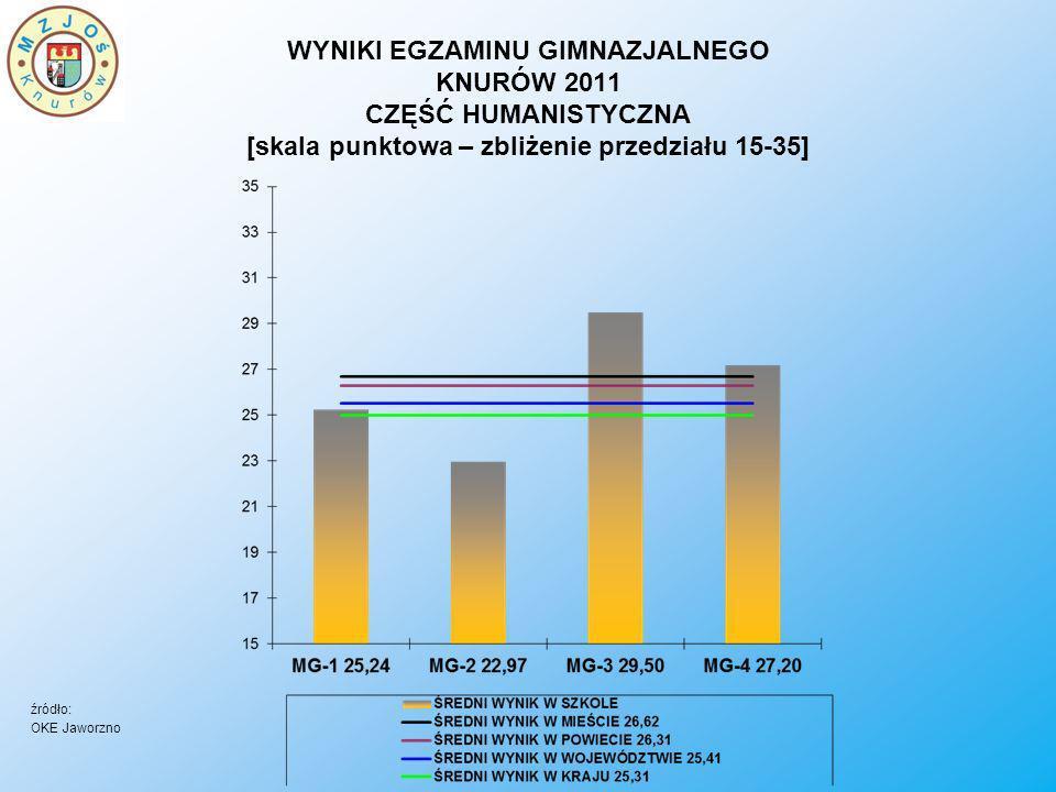 WYNIKI EGZAMINU GIMNAZJALNEGO KNURÓW 2011 CZĘŚĆ HUMANISTYCZNA [skala punktowa – zbliżenie przedziału 15-35]